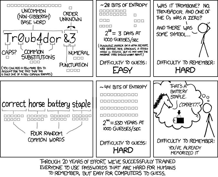 Kies een goed wachtwoord